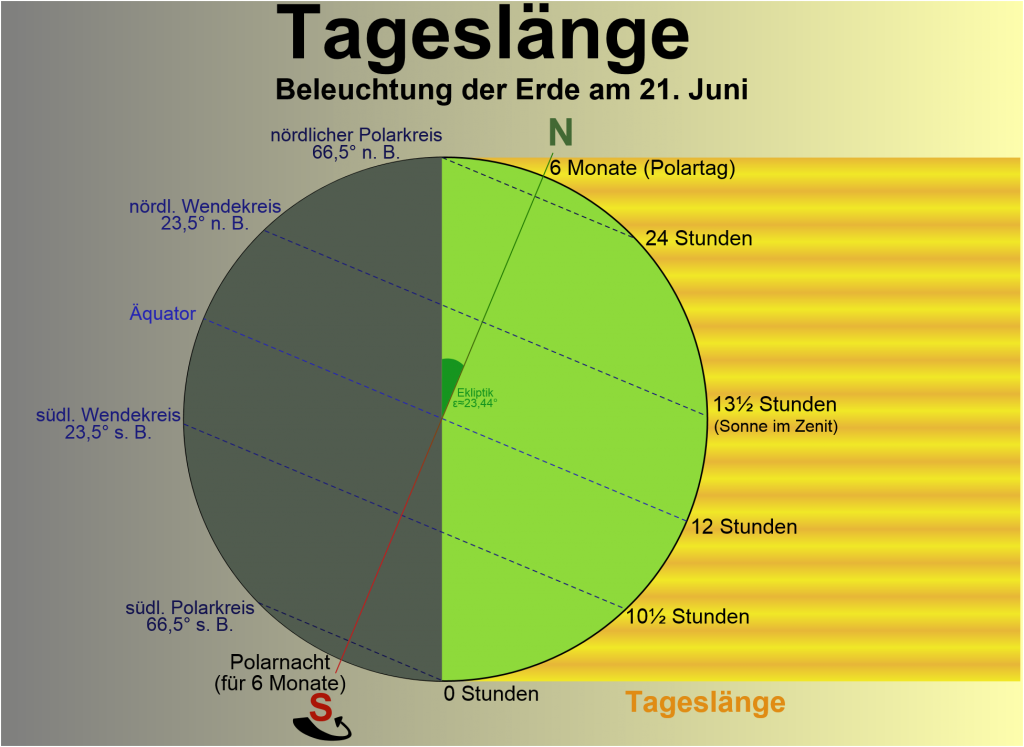 """Tageslaenge"" von Thomas Steiner - with inkscape. as in Diercke Weltatlas. Lizenziert unter CC BY-SA 2.5 über Wikimedia Commons - https://commons.wikimedia.org/wiki/File:Tageslaenge.svg#/media/File:Tageslaenge.svg"